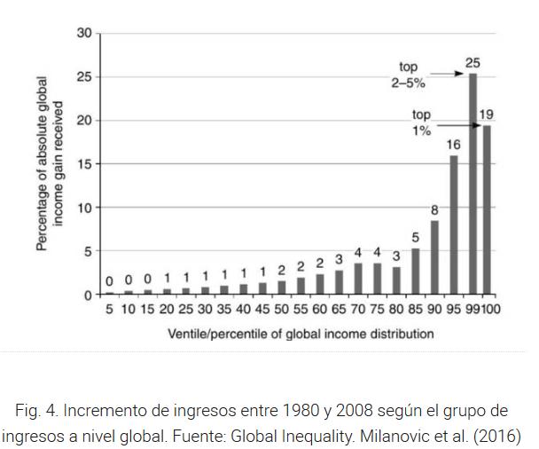 Desigualdad en la era de la globalización