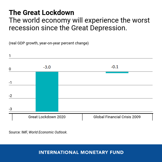 The Great Lockdown Worst Economic Downturn Since the Great Depression